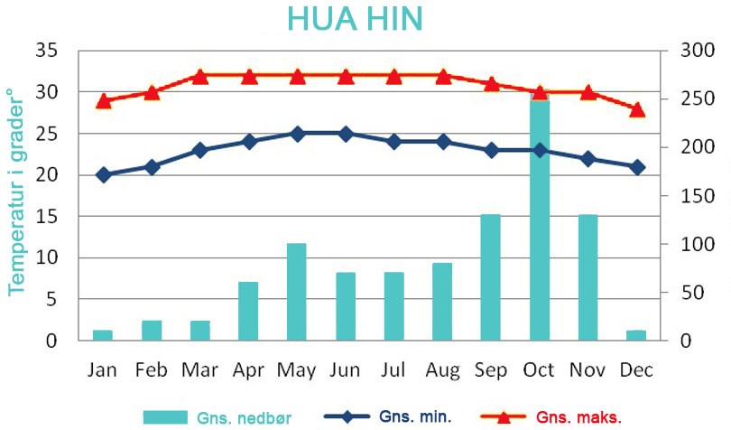 vejr i Hua Hin